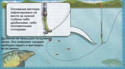 какие поплавки и для какой ловли применять